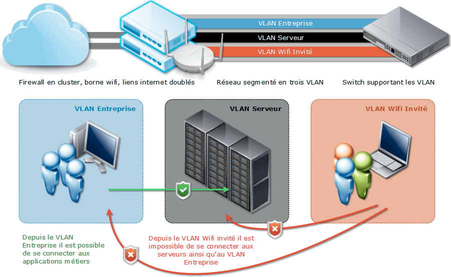 Firewall, routage, contrôleur wifi, cluster, vlan, acl